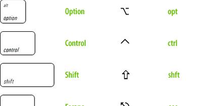 Conoscere i comandi veloci dei nostri Mac