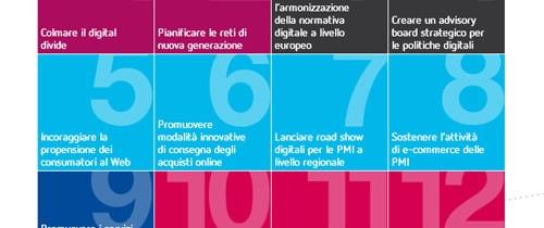 Il Digital Divide in Italia? Google ci darà una mano ad abbatterlo